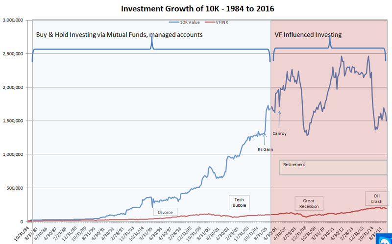 1460037193Investments-1984-2016-Large-version.jpg
